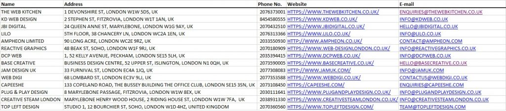 web designers email and phone number list from london UK