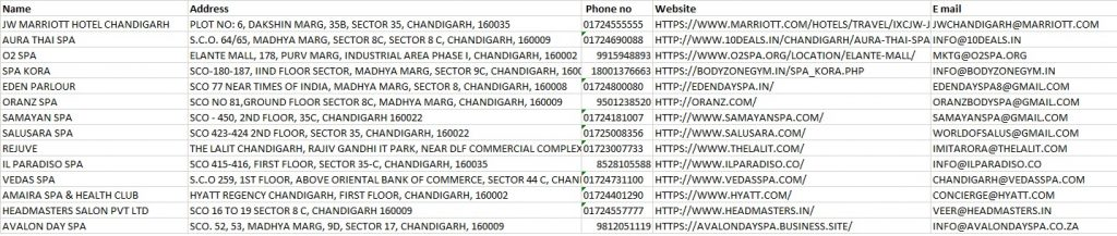 best spas massages offers in chandigarh, top beauty spas in chandigarh, mohali, panchkula